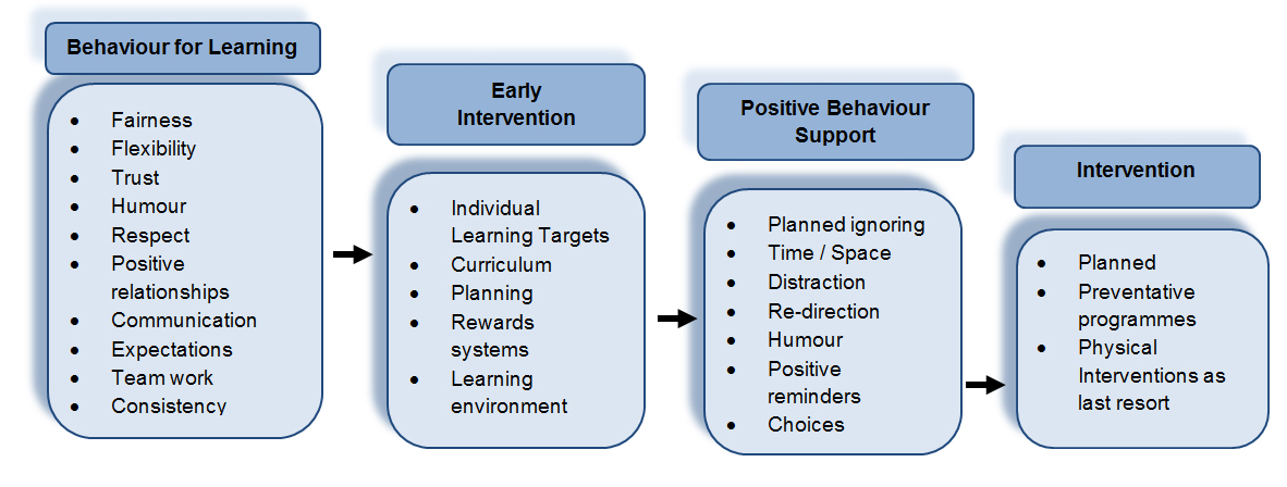 learning intervention definition